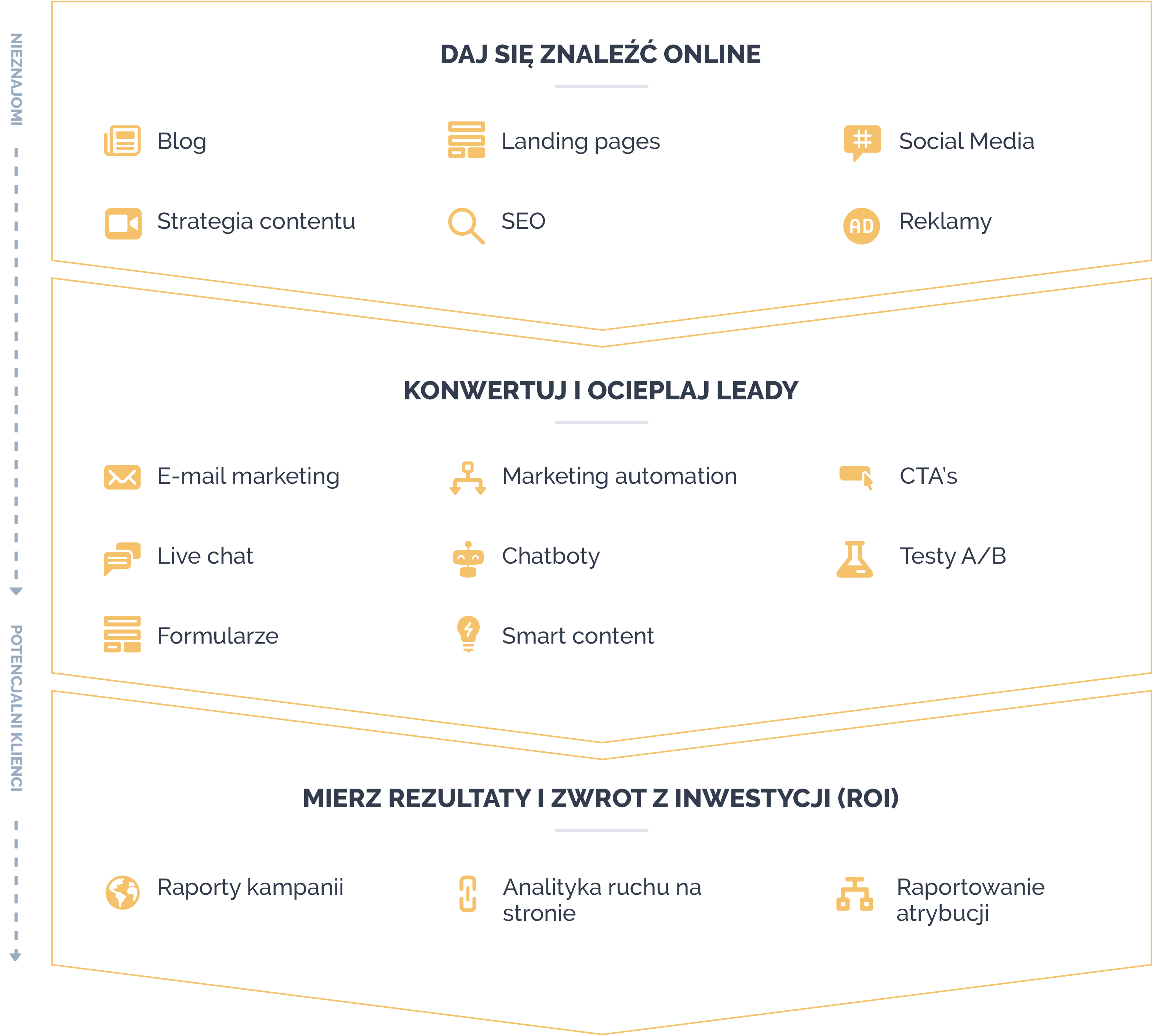 Brandrocket - HubSpot Marketing Hub