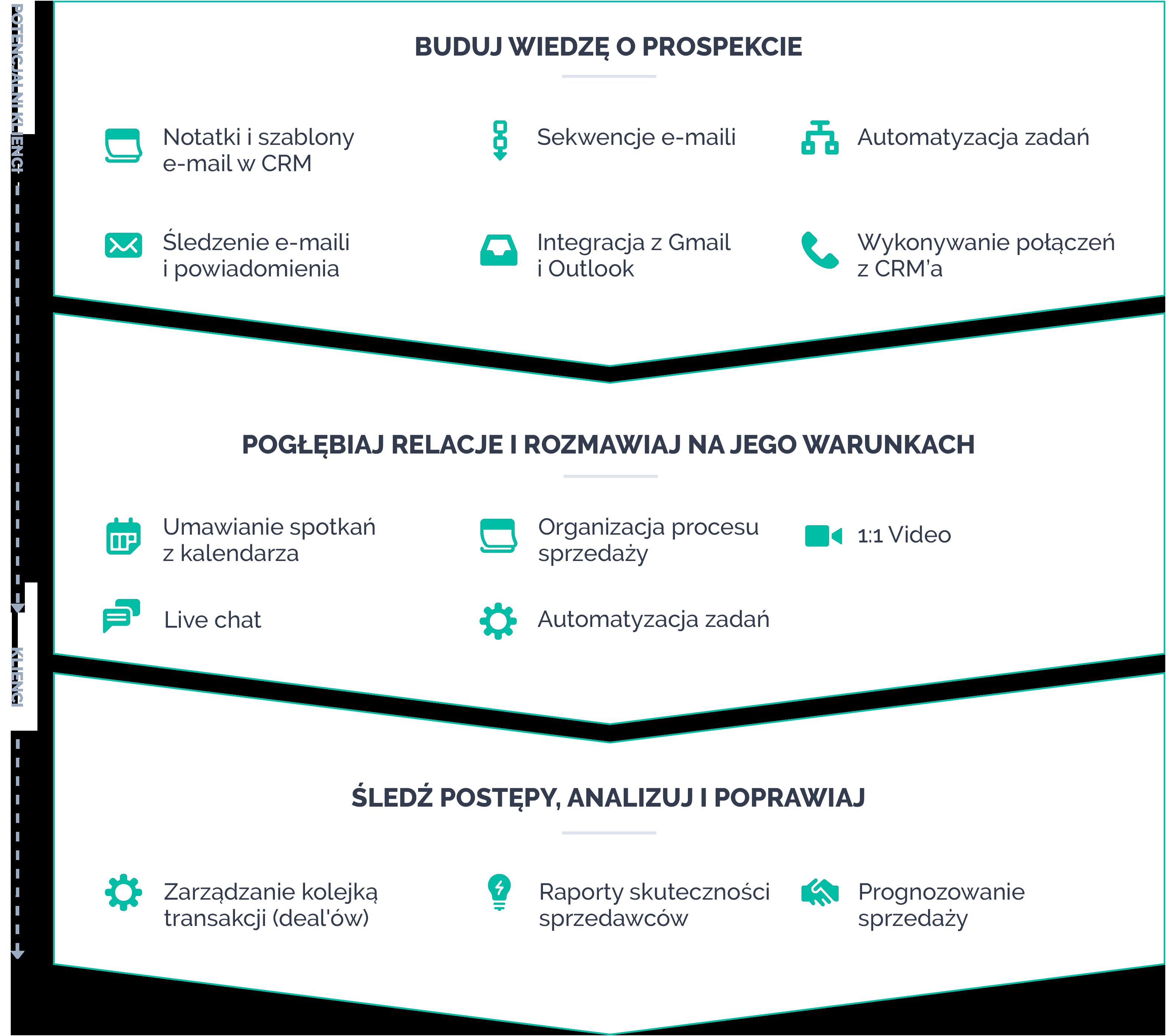 Brandrocket - HubSpot Sales Hub