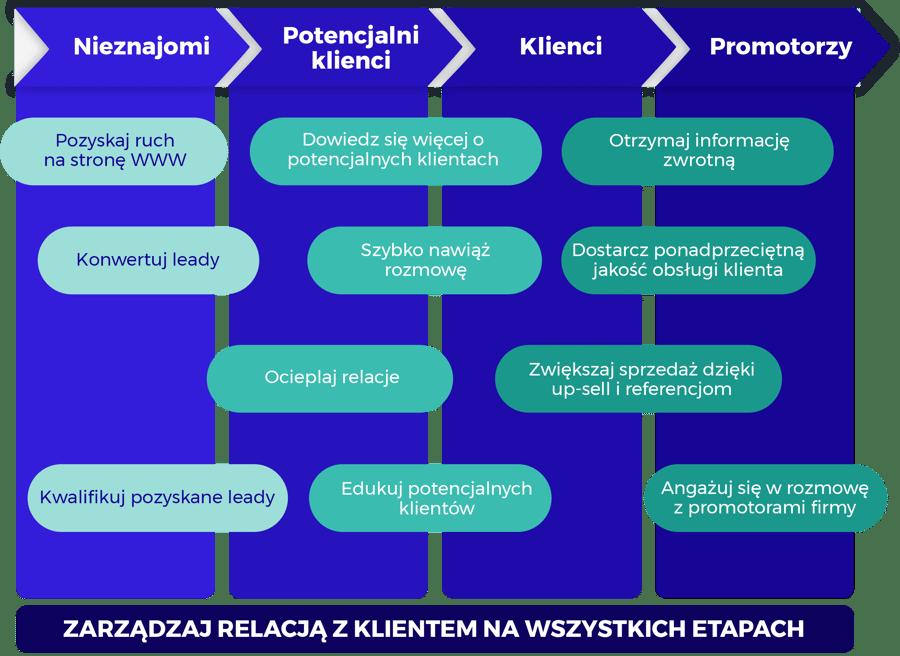 Zarządzanie relacją z klientem na każdym etapie
